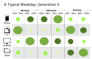 Get to know Generation X to optimize results