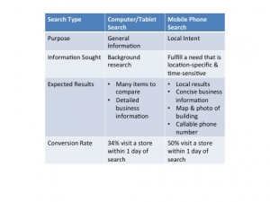 Comparison of Search Types