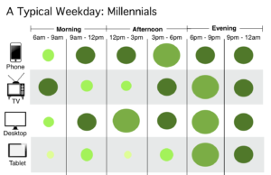 Millennials' Daily Device Usage
