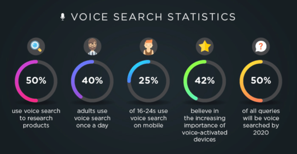 Voice Search for SEO graph