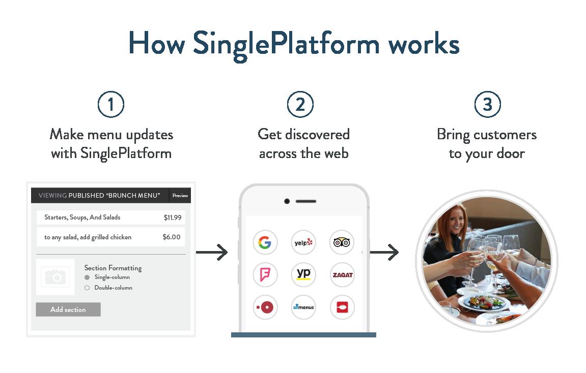 singleplatform_howitworks